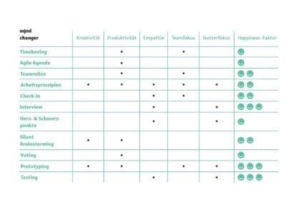 Übersichtsmatrix der mjndchanger Methodenkarten
